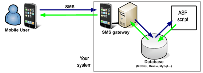 sql sms gateway configuration for asp sms solution