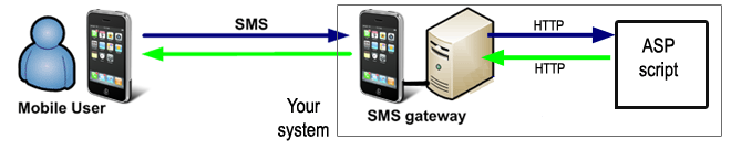 http sms gateway configuration for asp sms solutions