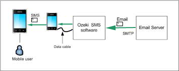 sms delivered to the e-mail user