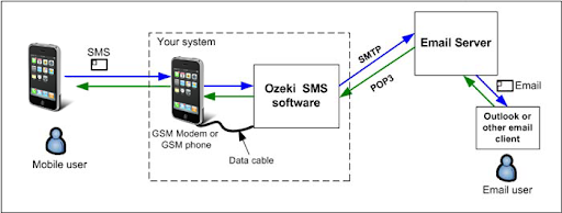 system architecture of the service