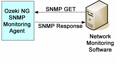 snmp gets the request