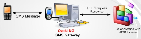 overview of sms gateway to asp.net architecture
