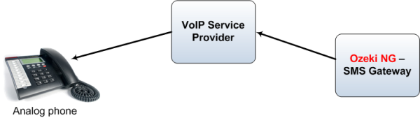 voip service provider connection
