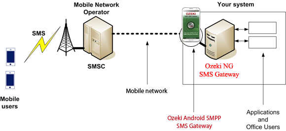 Connecting Android SMS gateway to mobile network